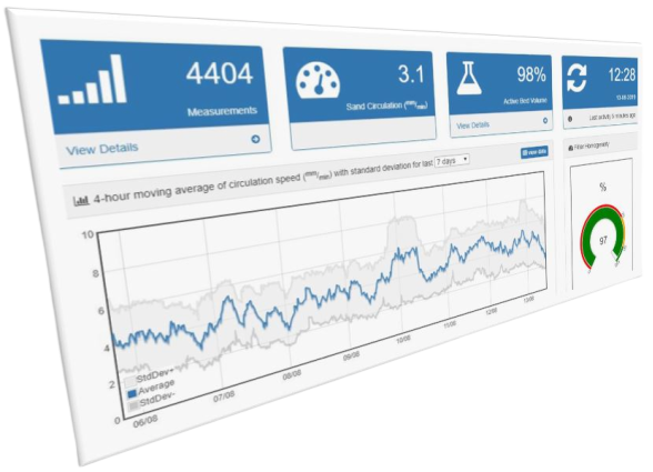 SandCycle Dashboard